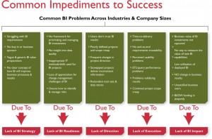 Common Impediments to BI Success