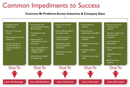 Common Impediments to Success