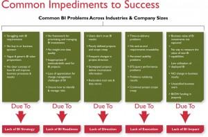 Common Impediments to BI Success